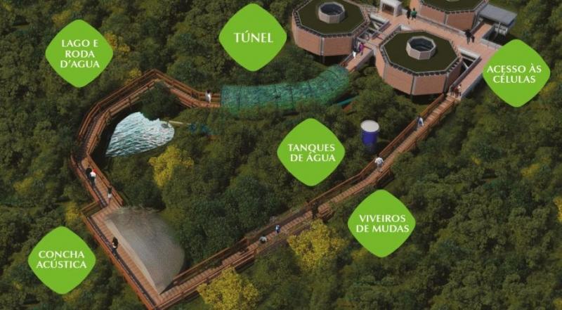 Sustentabilidade Parque Ecológico Imigrantes