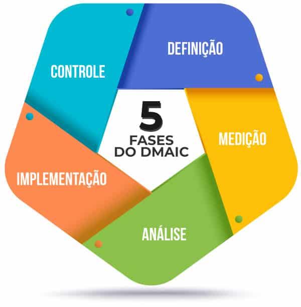 Fases do seis sigma